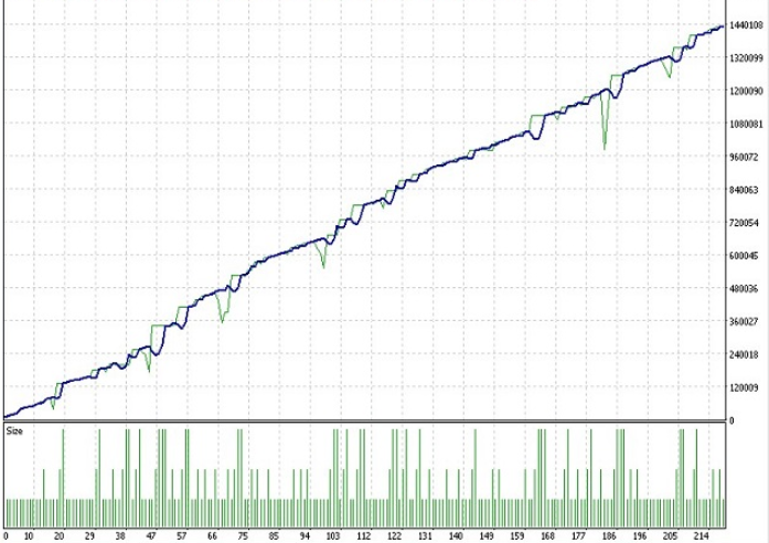 automated trading results graph