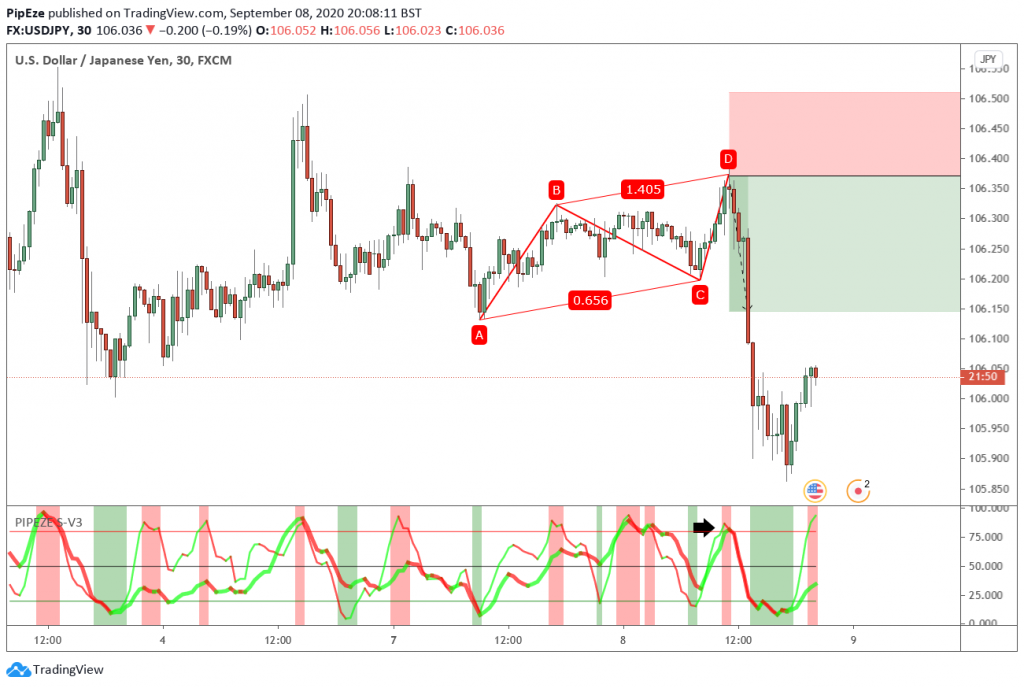 USDJPY 30M Bearish ABCD