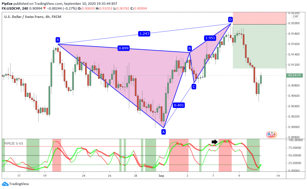 USDCHF 4H Bearish Butterfly