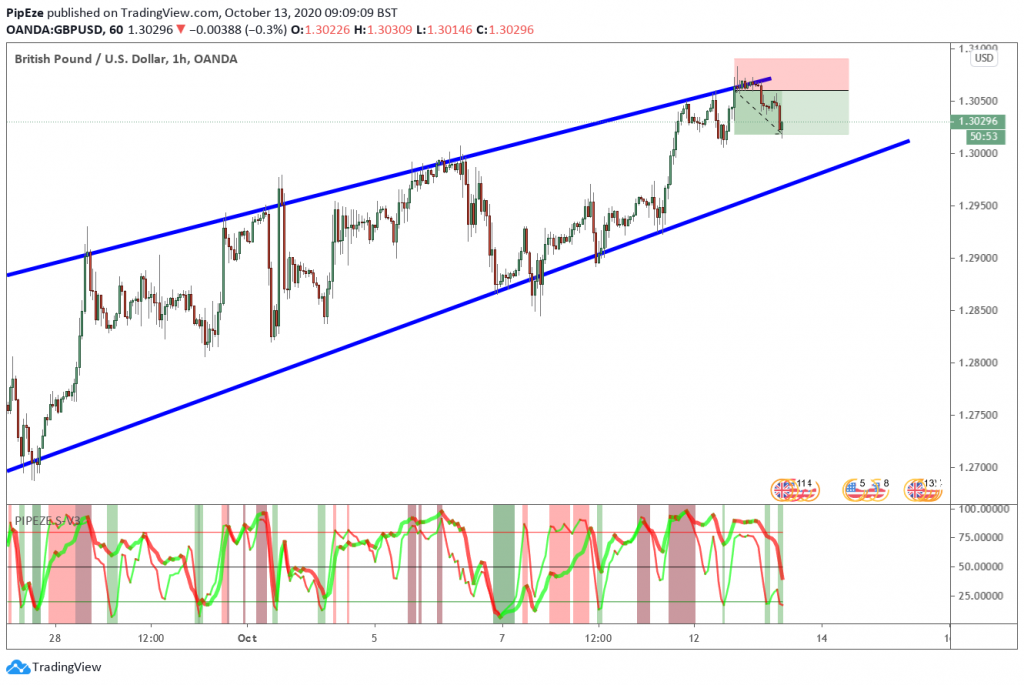GBPUSD Rising Wedge