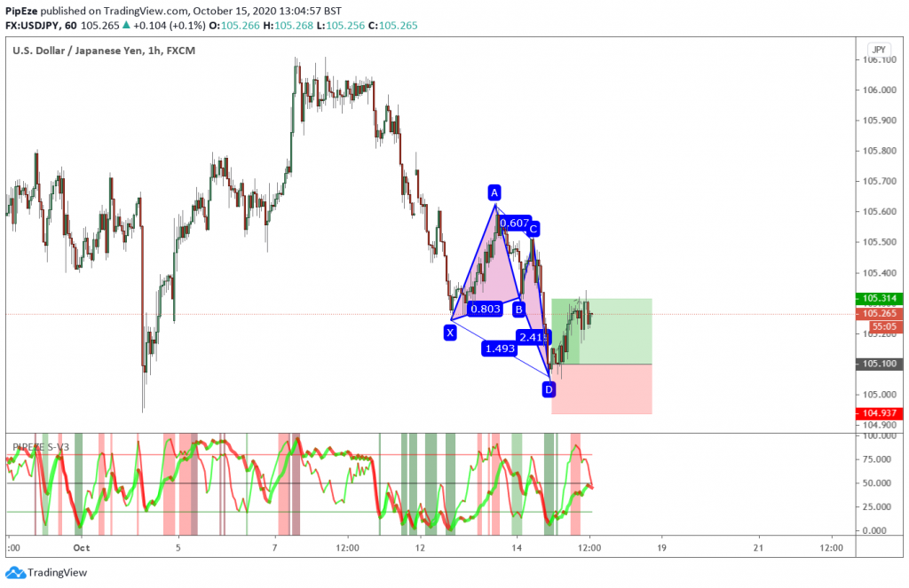 USDJPY Bullish Butterfly