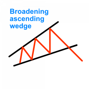 broadening ascending wedge