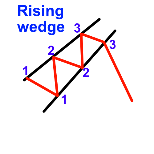 rising wedge example