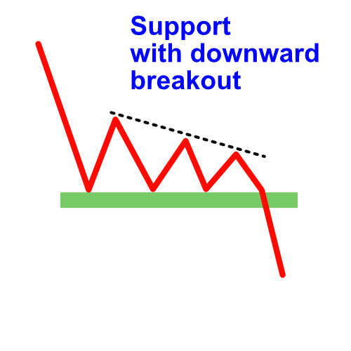 support with downward breakout