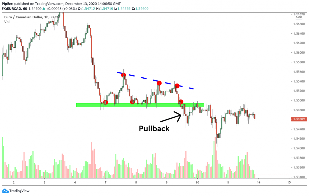 support with downward breakout example 1