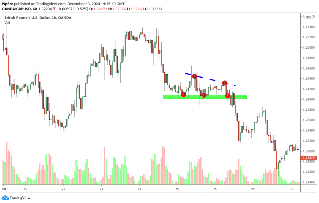 support with downward breakout example 2