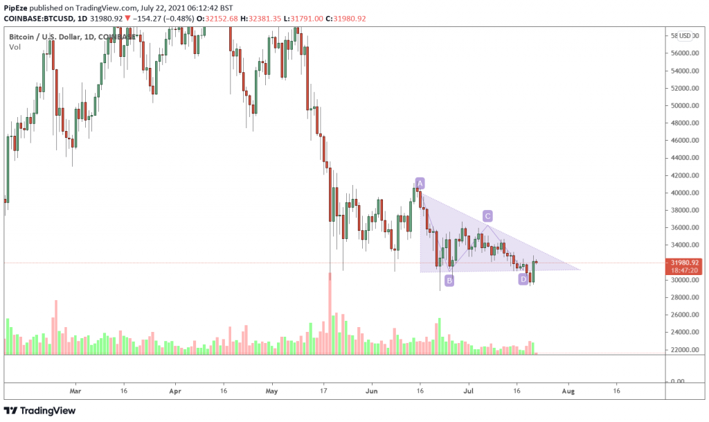 trading view 1d chart